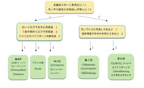 クラウドファンディングの種類の選び方の画像